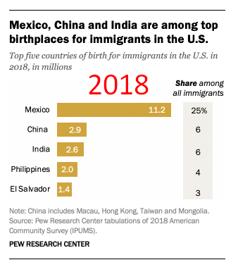 immigrants-come-from.png